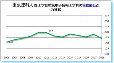 東京理科大理工学部電気電子情報工学科合格最低点2006 2007 2008 2009 2010 2011 2012 2013 2014 2015 2016 2017 2018年