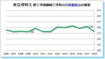 東京理科大理工学部機械工学科合格最低点2006 2007 2008 2009 2010 2011 2012 2013 2014 2015 2016 2017 2018年