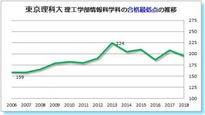 東京理科大理工学部情報科学科合格最低点2006 2007 2008 2009 2010 2011 2012 2013 2014 2015 2016 2017 2018年