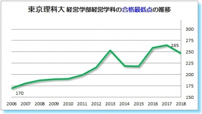 東京理科大経営学部経営学科合格最低点2006 2007 2008 2009 2010 2011 2012 2013 2014 2015 2016 2017 2018年