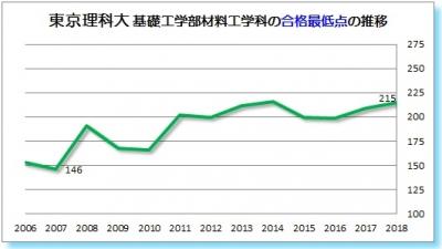 東京理科大基礎工学部材料工学科合格最低点2006 2007 2008 2009 2010 2011 2012 2013 2014 2015 2016 2017 2018年