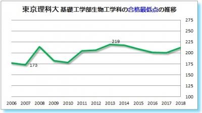 東京理科大基礎工学部生物工学科合格最低点2006 2007 2008 2009 2010 2011 2012 2013 2014 2015 2016 2017 2018年