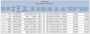 飛行機CO2排出量5
