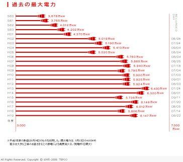 でんき予報2008_2