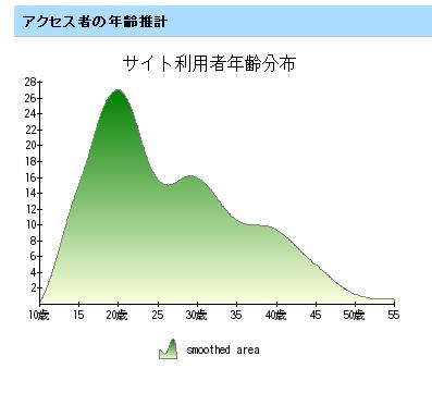 アクセス年齢解析2008_7_26
