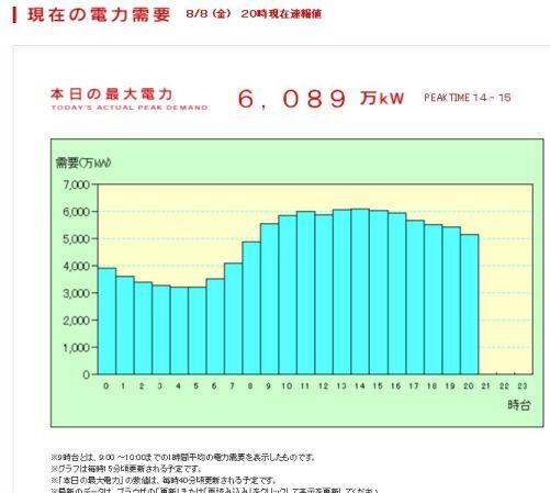 最高電力2008_8_8