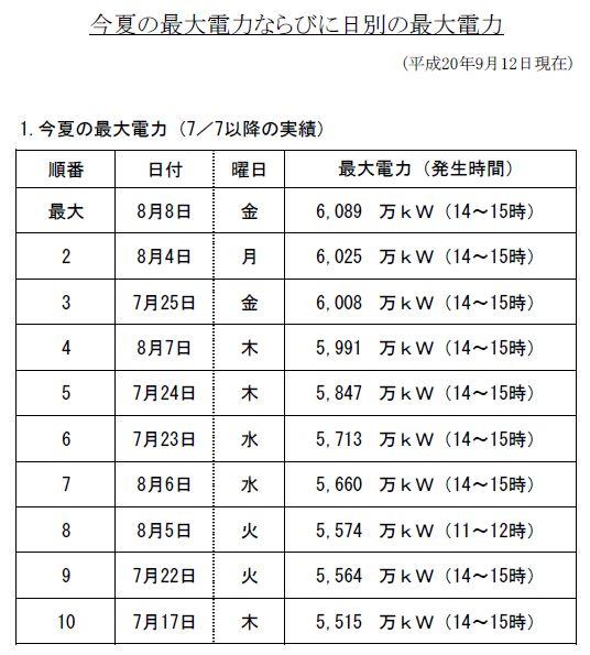 消費電力2008夏トップ10