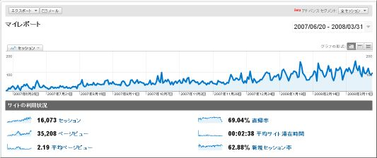 ももきゅう環境ブログアクセス数2007-2008
