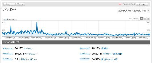 ももきゅう環境ブログアクセス数2008-2009