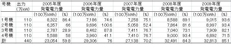 福島第2原発稼働率
