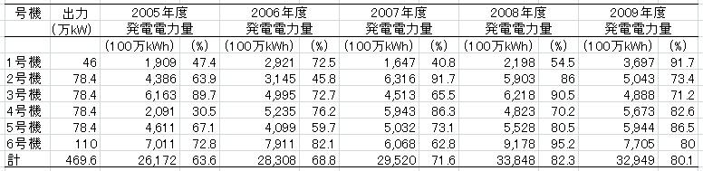 福島第1原発稼働率