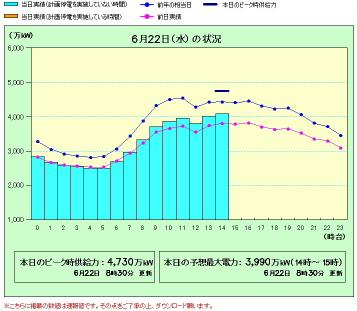 電力需要2011_6_22