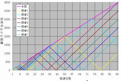 七人の使者グラフ