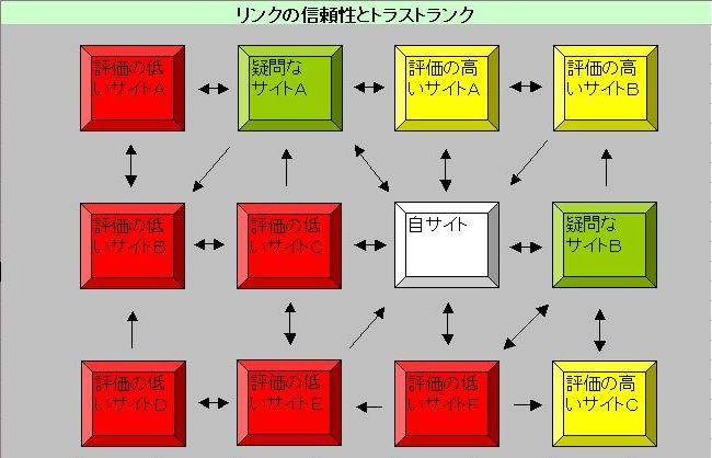 トラストの関係図