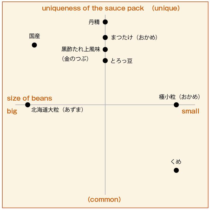 納豆ポジショニングマップ
