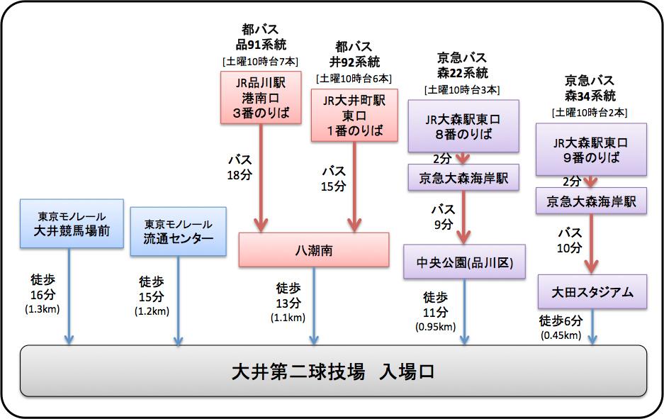 大井第二球技場・公共交通機関アクセス