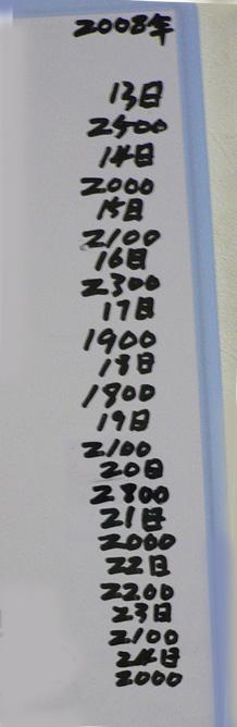 尿測数値が書かれたホワイトボード