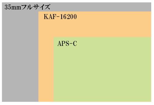 KAF-16200センサーの大きさ