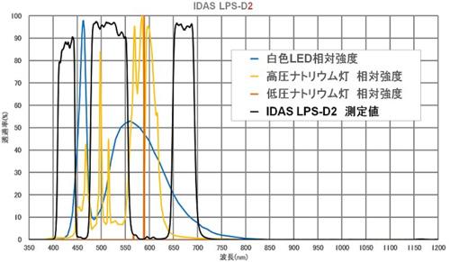 アイダスLPS-D2フィルター