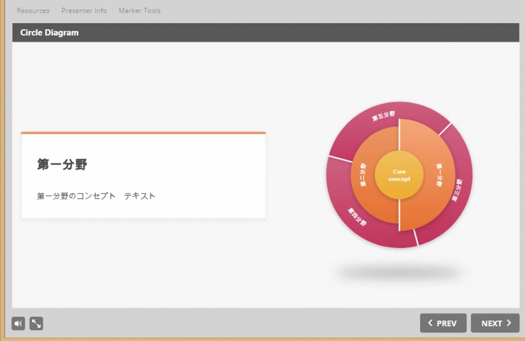 iSpring9.0テンプレート_円形ダイアグラム