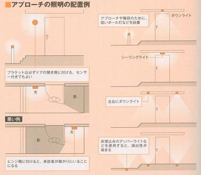 玄関照明計画