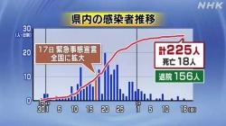 5月16日まで感染者225人(NHK)