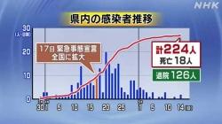 5月14日新たに感染者2人死者1人(NHK)