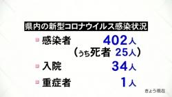 9月5日新たに1人感染(KNB)