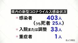 9月7日新たに1人感染(KNB)