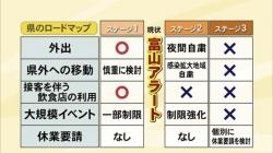 富山アラート解除検討(BBT)