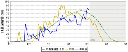 札幌の積雪のグラフ