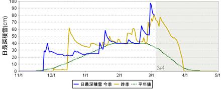 積雪のグラフ
