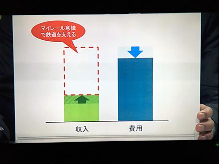 JR北海道島田社長が出してきた費用と収入の図