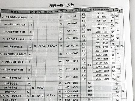種目一覧と各種目の人数