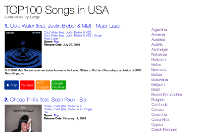 TOP100 SONGS in USA