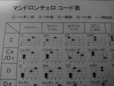 セロコード表