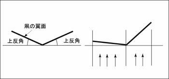 上反角による凧の安定
