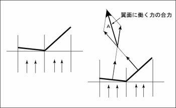 非対称の凧における上反角の役割