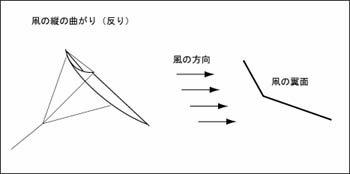 凧の縦の反り