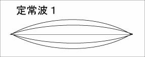 うなりの振動1
