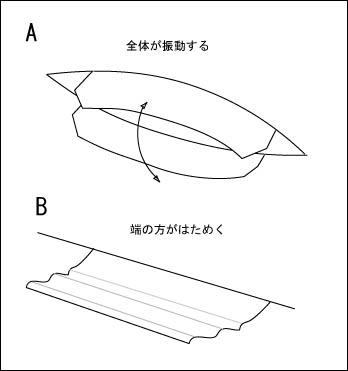 紙うなりの振動の仕方