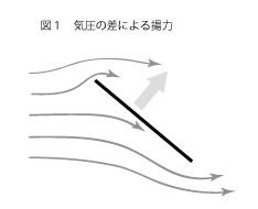 凧の揚がる原理1