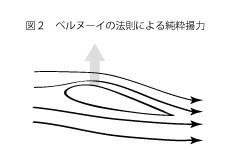 凧の揚がる原理2