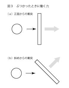 凧の揚がる原理3