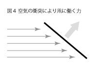 凧の揚がる原理4