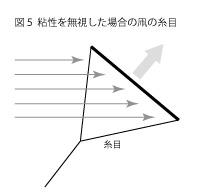 凧の揚がる原理5
