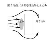 凧の揚がる原理6