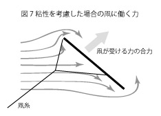 凧の揚がる原理7