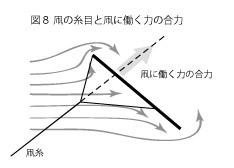 凧の原理8