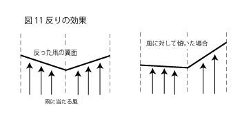 凧の原理11
